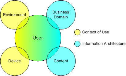 context-use-information-architecture.png